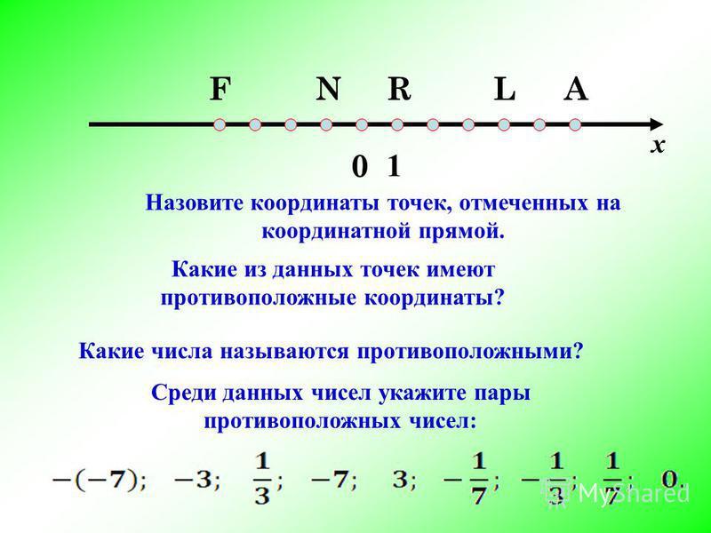 0 1 FNRLA Какие из данных точек имеют противоположные координаты? Назовите координаты точек, отмеченных на координатной прямой. Какие числа называются противоположными? Среди данных чисел укажите пары противоположных чисел: х