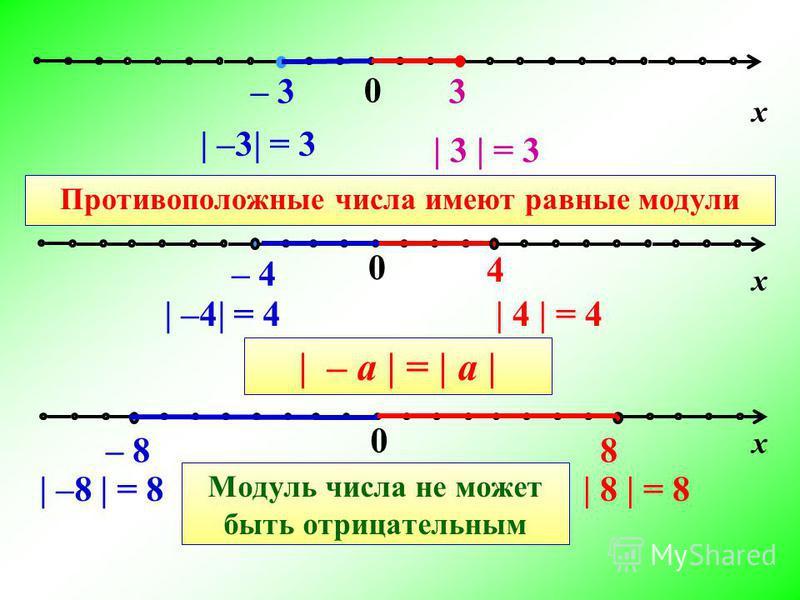 0 – 3 3 0 – 8 8 0 – 4 4 | –3| = 3 | 3 | = 3 | –4| = 4| 4 | = 4 | –8 | = 8| 8 | = 8 х х х Противоположные числа имеют равные модули | – а | = | а | Модуль числа не может быть отрицательным