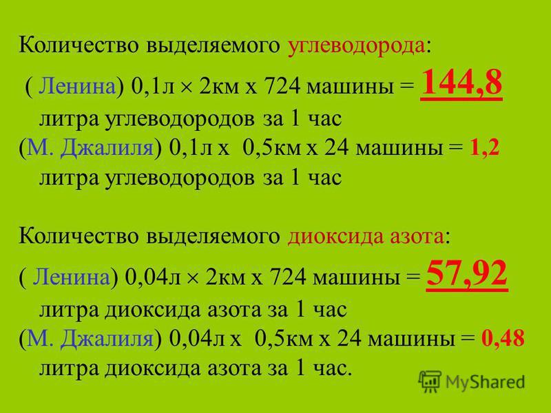 Количество выделяемого углеводорода: ( Ленина) 0,1 л 2 км х 724 машины = 144,8 литра углеводородов за 1 час (М. Джалиля) 0,1 л х 0,5 км х 24 машины = 1,2 литра углеводородов за 1 час Количество выделяемого диоксида азота: ( Ленина) 0,04 л 2 км х 724