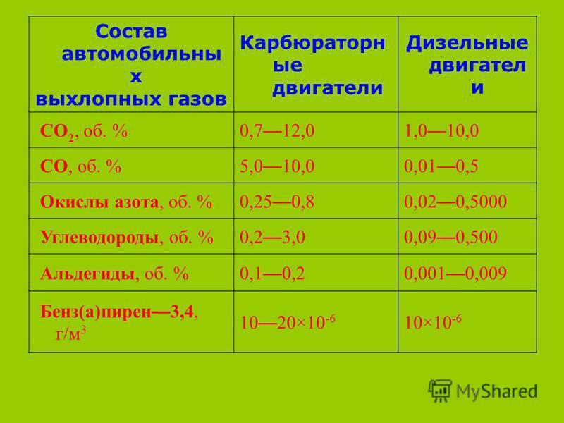 Состав автомобильных выхлопных газов Карбюраторн ые двигатели Дизельные двигатели CO 2, об. %0,7 12,01,0 10,0 CO, об. %5,0 10,00,01 0,5 Окислы азота, об. %0,25 0,80,02 0,5000 Углеводороды, об. %0,2 3,00,09 0,500 Альдегиды, об. %0,1 0,20,001 0,009 Бен