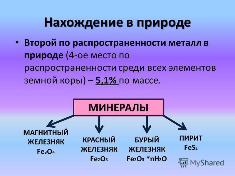 Нахождение в природе Второй по распространенности металл в природе (4-ое место по распространенности среди всех элементов земной коры) – 5,1% по массе. МИНЕРАЛЫ МАГНИТНЫЙ ЖЕЛЕЗНЯК Fe 3 O 4 КРАСНЫЙ ЖЕЛЕЗНЯК Fe 2 O 3 БУРЫЙ ЖЕЛЕЗНЯК Fe 2 O 3 *nН 2 О ПИР