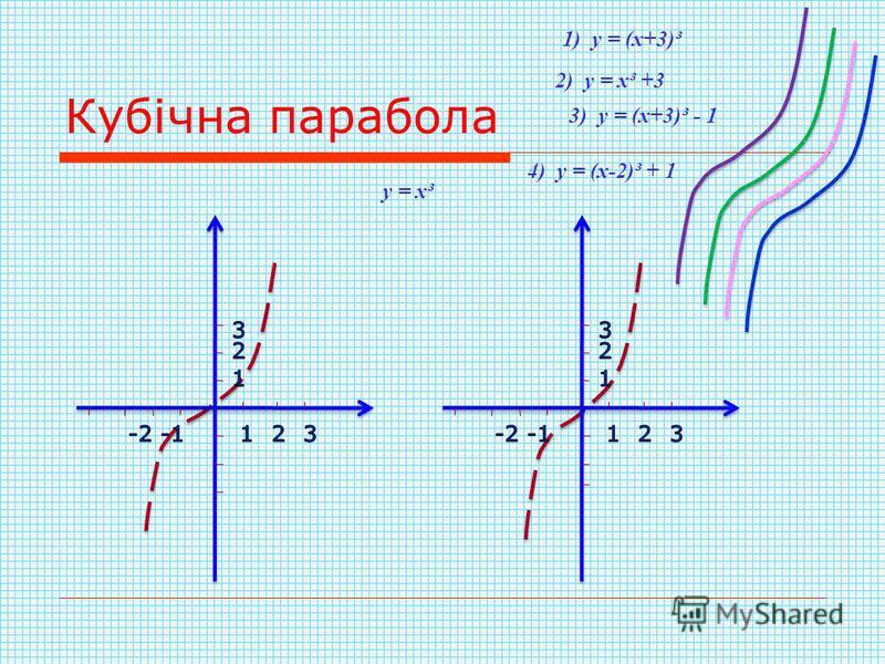 Кубічна парабола 1) у = (х+3)³ 2) у = х³ +3 3) у = (х+3)³ - 1 у = х³ 4) у = (х-2)³ + 1