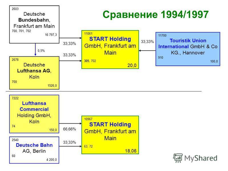10967 START Holding GmbH, Frankfurt am Main 63, 72 18,06 7222 Lufthansa Commercial Holding GmbH, Koln 74 150,0 2540 Deutsche Bahn AG, Berlin 60 4 200,0 66,66% 33,33% 11061 START Holding GmbH, Frankfurt am Main 305, 702 20,0 2678 Deutsche Lufthansa AG