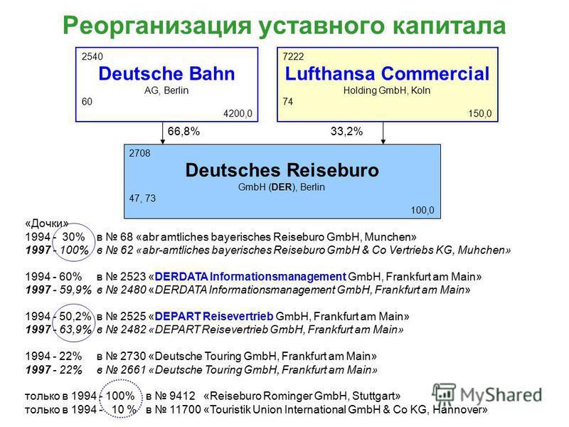 Реорганизация уставного капитала 2540 Deutsche Bahn AG, Berlin 60 4200,0 7222 Lufthansa Commercial Holding GmbH, Koln 74 150,0 2708 Deutsches Reiseburo GmbH (DER), Berlin 47, 73 100,0 66,8%33,2% «Дочки» 1994 - 30% в 68 «abr amtliches bayerisches Reis