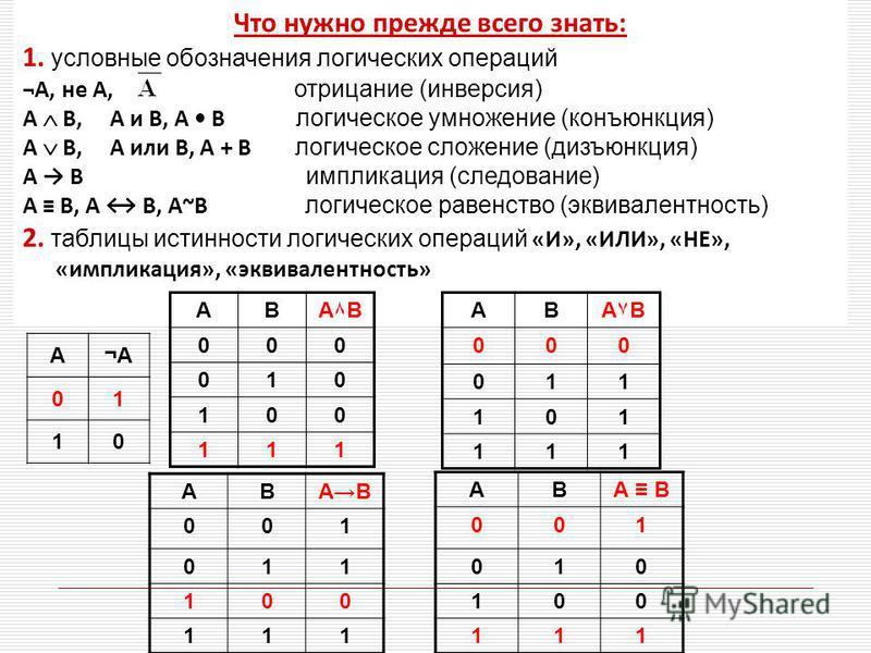Что нужно прежде всего знать: 1. условные обозначения логических операций ¬А, не А, отрицание (инверсия) A B, A и B, A B логическое умножение (конъюнкция) A B, A или B, A + B логическое сложение (дизъюнкция) A B импликация (следование) А В, А В, А~В