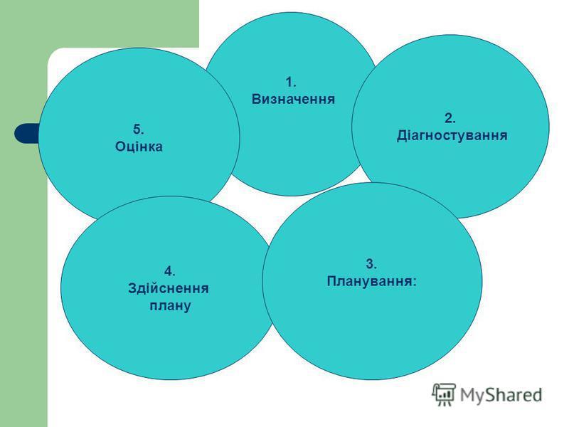 5. Оцінка 2. Діагностування 4. Здійснення плану 3. Планування: 1. Визначення