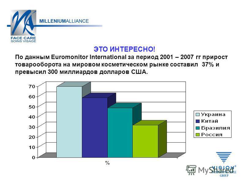 ЭТО ИНТЕРЕСНО! По данным Euromonitor International за период 2001 – 2007 гг прирост товарооборота на мировом косметическом рынке составил 37% и превысил 300 миллиардов долларов США.