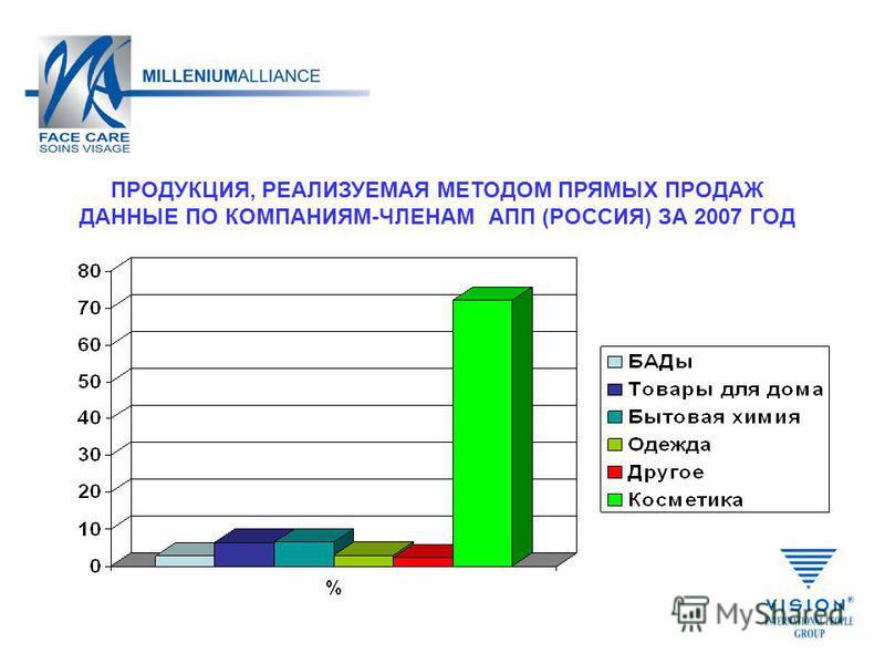 ПРОДУКЦИЯ, РЕАЛИЗУЕМАЯ МЕТОДОМ ПРЯМЫХ ПРОДАЖ ДАННЫЕ ПО КОМПАНИЯМ-ЧЛЕНАМ АПП (РОССИЯ) ЗА 2007 ГОД