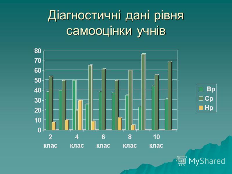 Діагностичні дані рівня самооцінки учнів