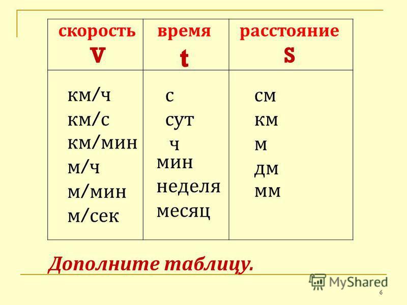 скорость V время t расстояние S км / ч км / с км / мин м / ч м / мин м / сек с сут ч мин неделя месяц см км м дм мм Дополните таблицу. 6