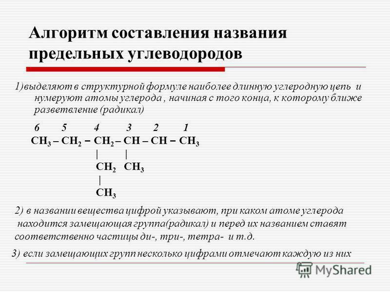 Алгоритм составления названия предельных углеводородов 1)выделяют в структурной формуле наиболее длинную углеродную цепь и нумеруют атомы углерода, начиная с того конца, к которому ближе разветвление (радикал) 6 5 4 3 2 1 СН 3 – СН 2 – СН 2 – СН – СН