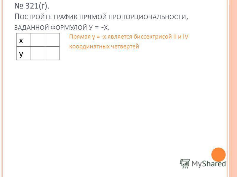 321( Г ). П ОСТРОЙТЕ ГРАФИК ПРЯМОЙ ПРОПОРЦИОНАЛЬНОСТИ, ЗАДАННОЙ ФОРМУЛОЙ У = - Х. x y Прямая у = -x является биссектрисой II и IV координатных четвертей