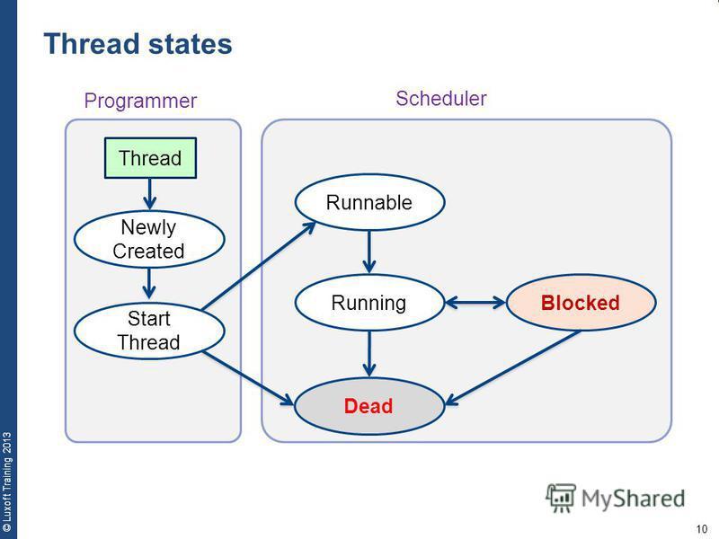 10 © Luxoft Training 2013 Thread Newly Created Start Thread Runnable Running Dead Blocked Programmer Scheduler Thread states