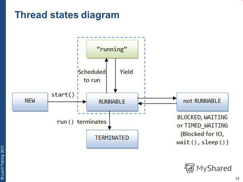 14 © Luxoft Training 2013 Thread states diagram