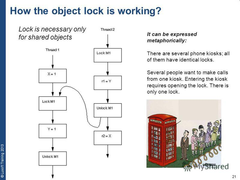 21 © Luxoft Training 2013 How the object lock is working? It can be expressed metaphorically: There are several phone kiosks; all of them have identical locks. Several people want to make calls from one kiosk. Entering the kiosk requires opening the