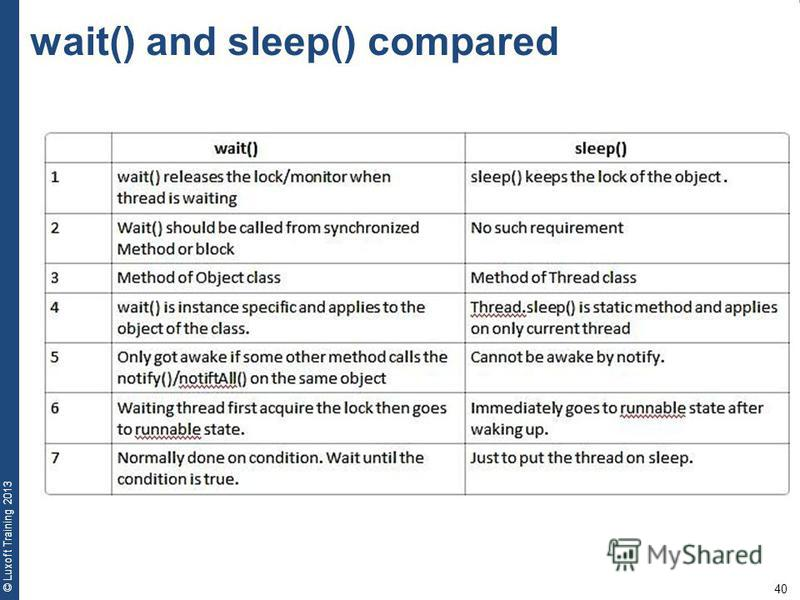 40 © Luxoft Training 2013 wait() and sleep() compared