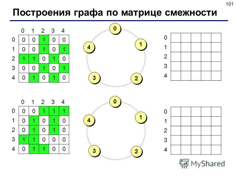 101 Построения графа по матрице смежности 00100 00101 11010 00101 01010 01234 0 1 2 3 4 00111 01010 01010 11000 01100 01234 0 1 2 3 4 0 1 2 3 4 0 1 2 3 4 0 0 2 2 4 4 1 1 3 3 0 0 2 2 4 4 1 1 3 3