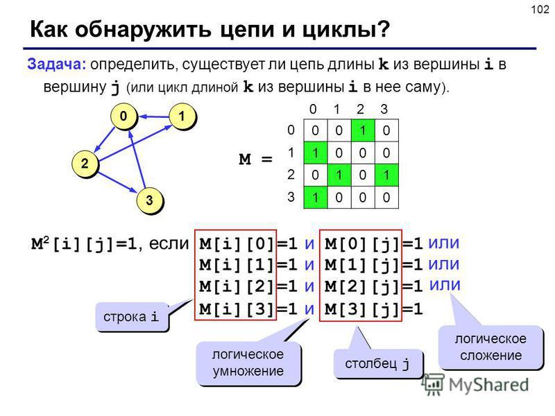 102 Как обнаружить цепи и циклы? Задача: определить, существует ли цепь длины k из вершины i в вершину j (или цикл длиной k из вершины i в нее саму ). M 2 [i][j]=1, если M[i][0]=1 и M[0][j]=1 или M[i][1]=1 и M[1][j]=1 или M[i][2]=1 и M[2][j]=1 строка