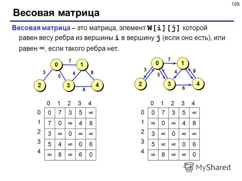 105 Весовая матрица 4 4 2 2 1 1 3 3 0 0 3 5 7 4 6 8 4 4 2 2 1 1 3 3 0 0 3 5 7 4 6 8 Весовая матрица – это матрица, элемент W[i][j] которой равен весу ребра из вершины i в вершину j (если оно есть), или равен, если такого ребра нет. 0735 70 48 3 0 54