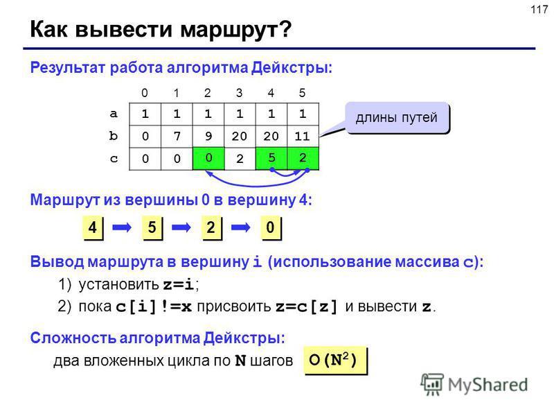 117 Как вывести маршрут? 111111 0792020201 000252 a b c 012345 Результат работа алгоритма Дейкстры: длины путей Маршрут из вершины 0 в вершину 4: 4 4 052 5 5 2 2 0 0 Сложность алгоритма Дейкстры: O(N 2 ) два вложенных цикла по N шагов Вывод маршрута
