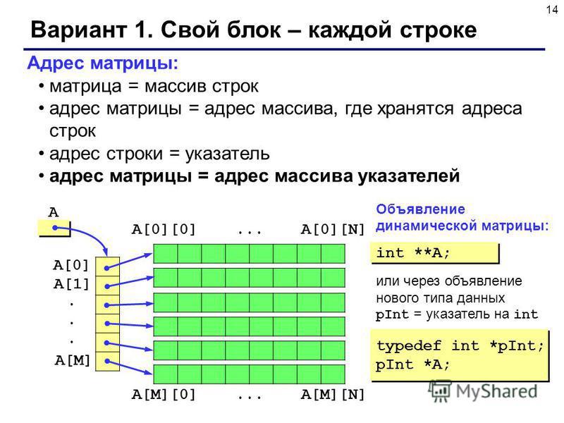 14 Вариант 1. Свой блок – каждой строке Адрес матрицы: матрица = массив строк адрес матрицы = адрес массива, где хранятся адреса строк адрес строки = указатель адрес матрицы = адрес массива указателей A int **A; typedef int *pInt; pInt *A; typedef in