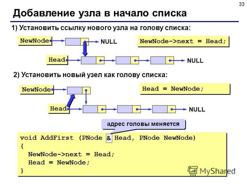 33 Добавление узла в начало списка NewNode Head NULL 1) Установить ссылку нового узла на голову списка: NewNode->next = Head; NewNode Head NULL 2) Установить новый узел как голову списка: Head = NewNode; void AddFirst (PNode & Head, PNode NewNode) {