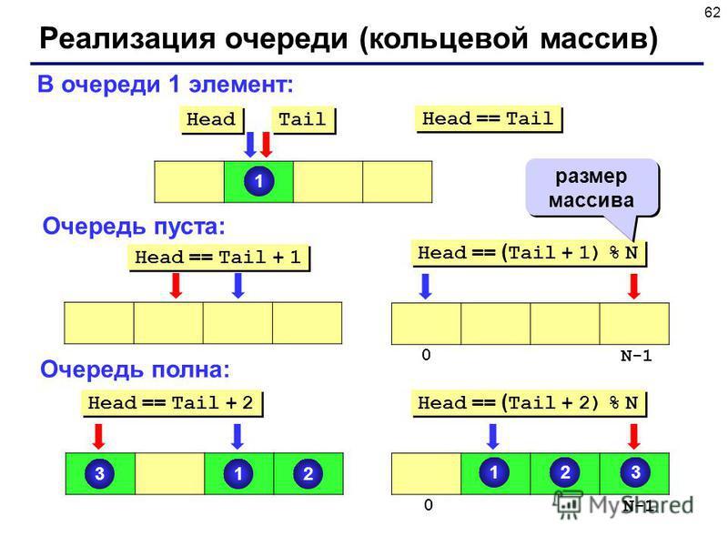 62 Реализация очереди (кольцевой массив) 1 Head Tail В очереди 1 элемент: Очередь пуста: Очередь полна: Head == Tail + 1 Head == ( Tail + 1) % N 0 N-1 размер массива 123 Head == Tail + 2 Head == ( Tail + 2) % N 0 N-1 123 Head == Tail