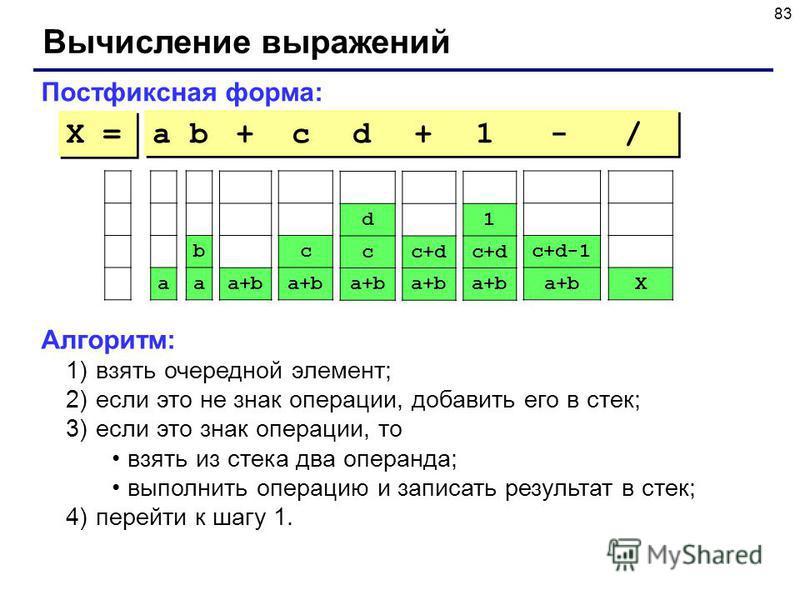 83 Вычисление выражений Постфиксная форма: a b + c d + 1 - / Алгоритм: 1)взять очередной элемент; 2)если это не знак операции, добавить его в стек; 3)если это знак операции, то взять из стека два операнда; выполнить операцию и записать результат в ст