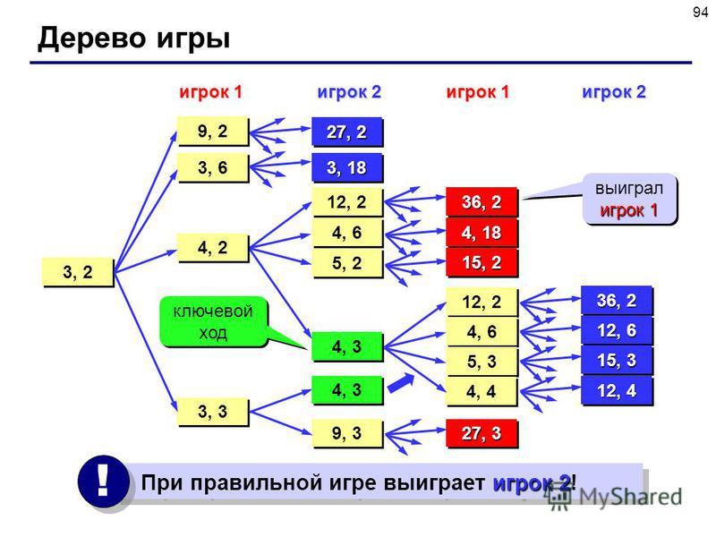 94 Дерево игры 3, 2 игрок 1 3, 6 27, 2 3, 18 3, 3 4, 2 12, 2 4, 6 5, 2 4, 3 9, 3 4, 3 36, 2 4, 18 15, 2 12, 2 4, 6 5, 3 4, 4 36, 2 12, 6 15, 3 12, 4 27, 3 игрок 2 При правильной игре выиграет игрок 2! ! ! игрок 1 игрок 2 9, 2 4, 3 ключевой ход игрок