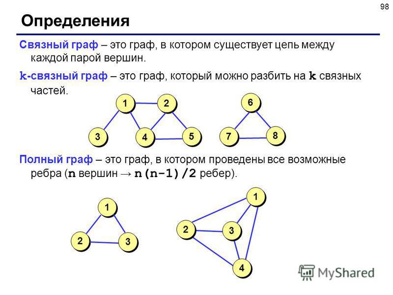 98 Определения Связный граф – это граф, в котором существует цепь между каждой парой вершин. k -cвязный граф – это граф, который можно разбить на k связных частей. Полный граф – это граф, в котором проведены все возможные ребра ( n вершин n(n-1)/2 ре