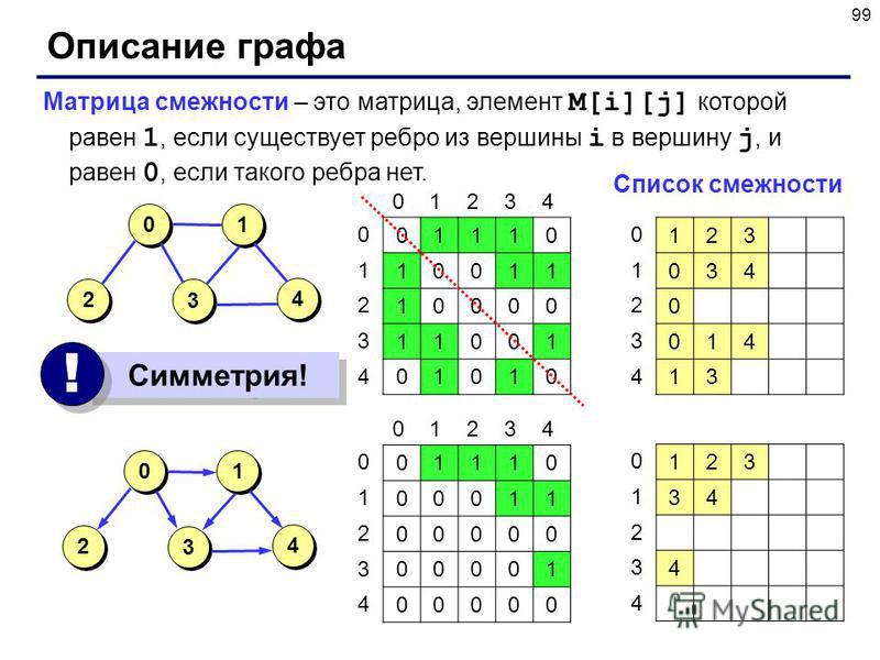 99 Описание графа Матрица смежности – это матрица, элемент M[i][j] которой равен 1, если существует ребро из вершины i в вершину j, и равен 0, если такого ребра нет. 4 4 2 2 1 1 3 3 0 0 01110 10011 10000 11001 01010 01234 0 1 2 3 4 4 4 2 2 1 1 3 3 0