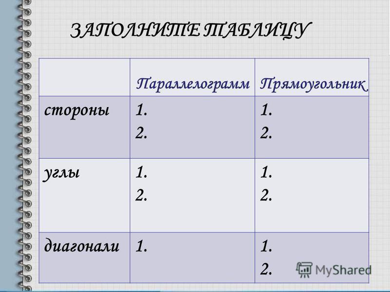 ЗАПОЛНИТЕ ТАБЛИЦУ Параллелограмм Прямоугольник стороны 1. 2. 1. 2. углы 1. 2. 1. 2. диагонали 1. 2.