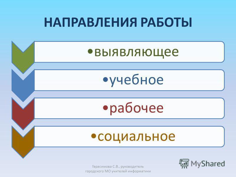 НАПРАВЛЕНИЯ РАБОТЫ выявляющееучебноерабочее социальное Герасимова С.В., руководитель городского МО учителей информатики