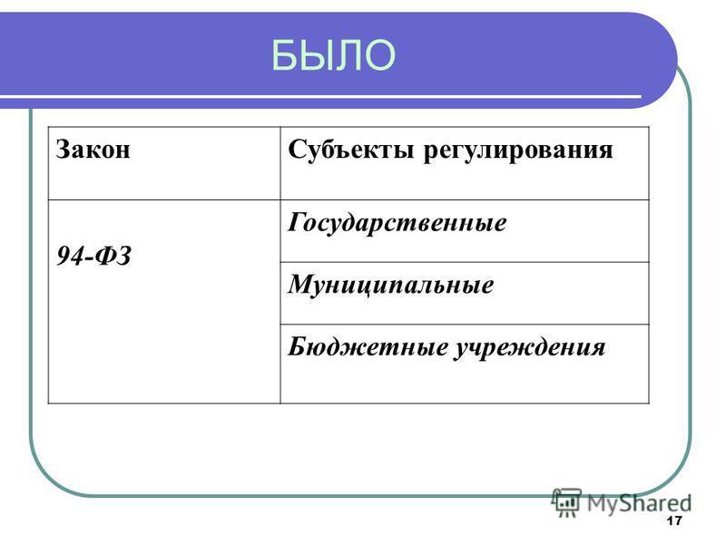17 БЫЛО Закон Субъекты регулирования 94-ФЗ Государственные Муниципальные Бюджетные учреждения