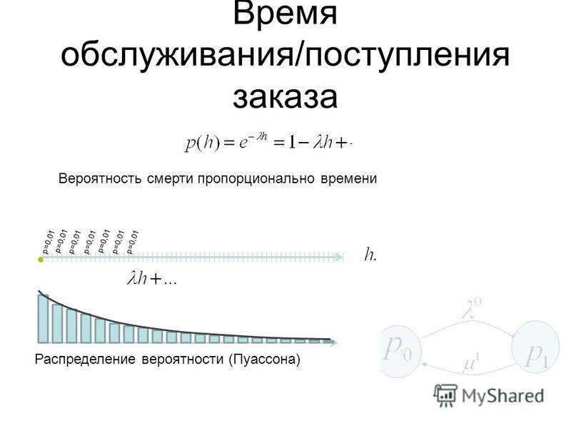 Время обслуживания/поступления заказа Вероятность смерти пропорционально времени Распределение вероятности (Пуассона) p=0,01