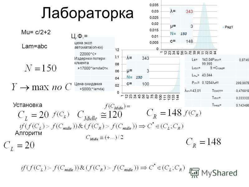 Лабораторка. Мu= c/2+2 Lam=abc λ= 343 µ= 3 N= 150 с= 148 λ= 343 µ= 3 N= 150 с= 100 Установка Алгоритм цена эксп автомата(оп-ки) 22000 *С+ Издержки потери клиента +17000 *lamda Отк Цена ожидания +5000 (*lamda) Ц.Ф.= Ls=143,04P обсл = 0,8746 L обсл = 9