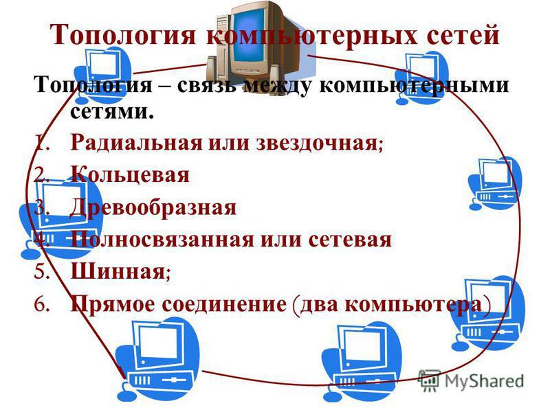 Топология компьютерных сетей Топология – связь между компьютерными сетями. 1. Радиальная или звездочная ; 2. Кольцевая 3. Древообразная 4. Полносвязанная или сетевая 5. Шинная ; 6. Прямое соединение ( два компьютера )