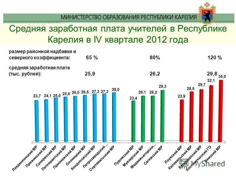 Средняя заработная плата учителей в Республике Карелия в IV квартале 2012 года