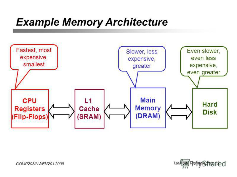COMP203/NWEN201 2009 Memory Technologies 13 Example Memory Architecture CPU Registers (Flip-Flops) L1 Cache (SRAM) Main Memory (DRAM) Fastest, most expensive, smallest Slower, less expensive, greater Hard Disk Even slower, even less expensive, even g