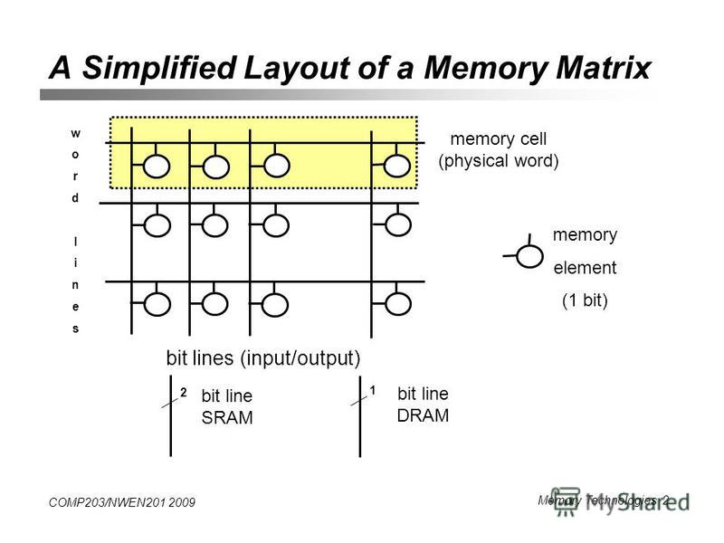 COMP203/NWEN201 2009 Memory Technologies 2 A Simplified Layout of a Memory Matrix wordlineswordlines memory cell (physical word) memory element (1 bit) 2 bit line SRAM 1 bit line DRAM bit lines (input/output)