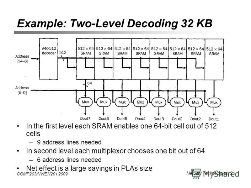 COMP203/NWEN201 2009 Memory Technologies 6 Example: Two-Level Decoding 32 KB In the first level each SRAM enables one 64-bit cell out of 512 cells –9 address lines needed In second level each multiplexor chooses one bit out of 64 –6 address lines nee