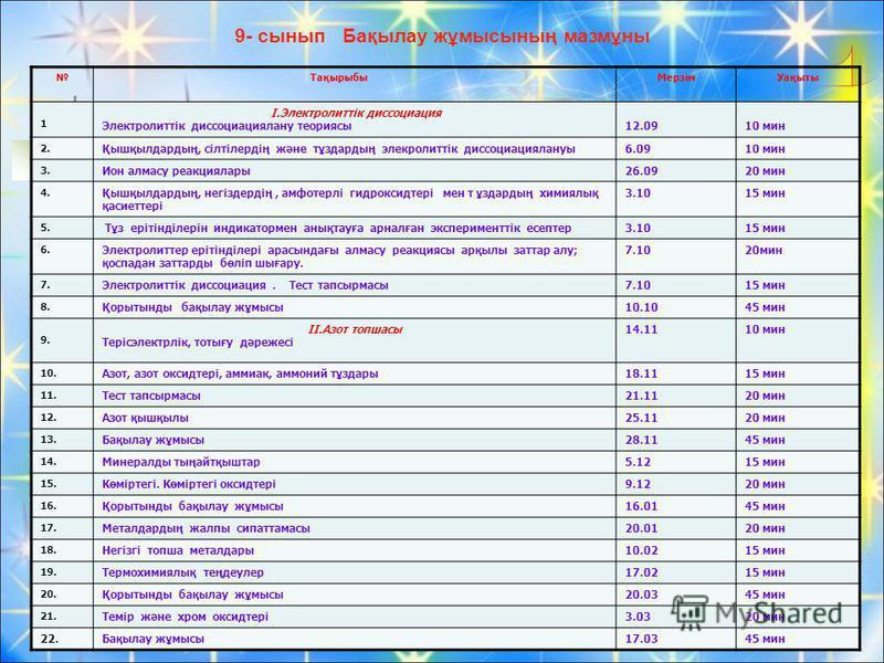 9- сынып Бақылау жұмысының мазмұны ТақырыбыМерзімУақыты 1 І.Электролиттік диссоциация Электролиттік диссоциациялану теориясы12.0910 мин 2. Қышқылдардың, сілтілердің және тұздардың элекролиттік диссоциациялануы6.0910 мин 3. Ион алмасу реакциялары26.09