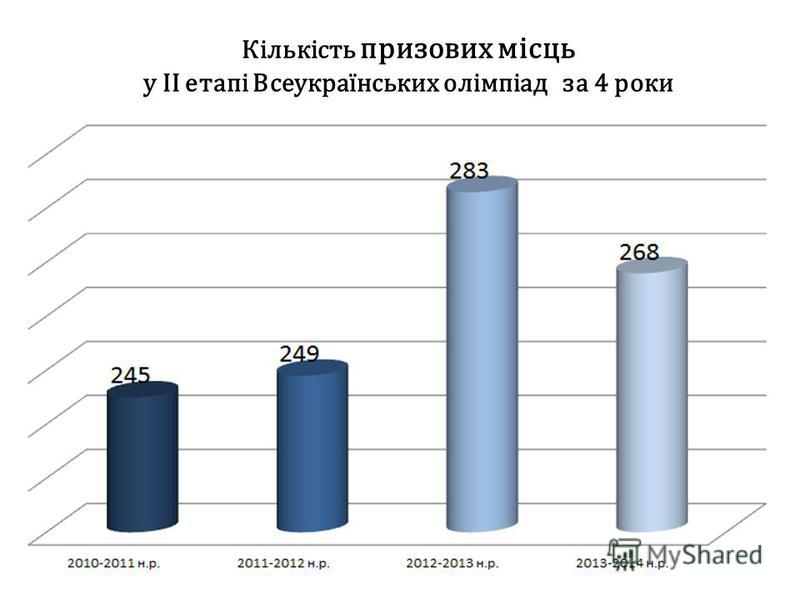 Кількість призових місць у ІІ етапі Всеукраїнських олімпіад за 4 роки
