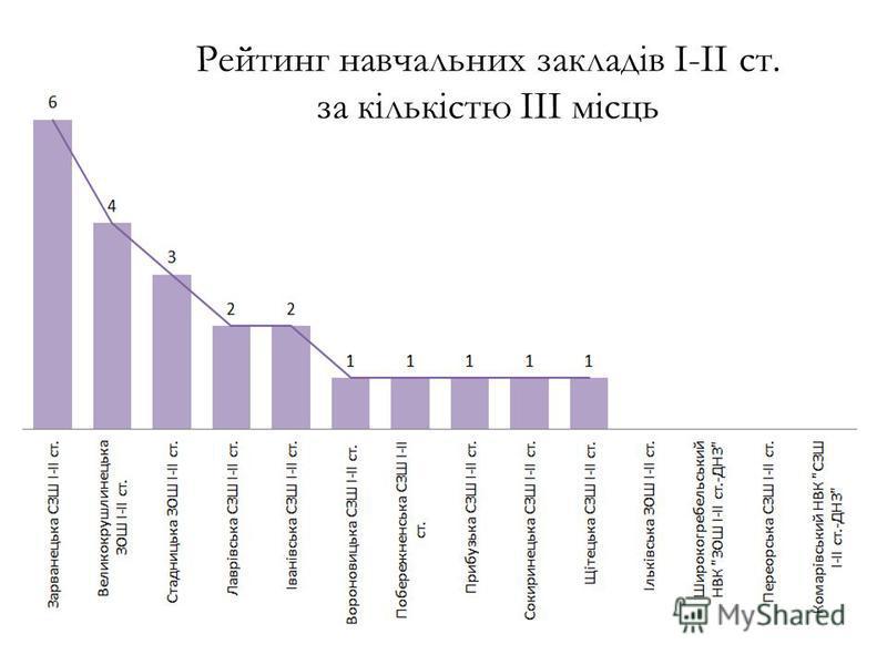 Рейтинг навчальних закладів І-ІІ ст. за кількістю ІІІ місць