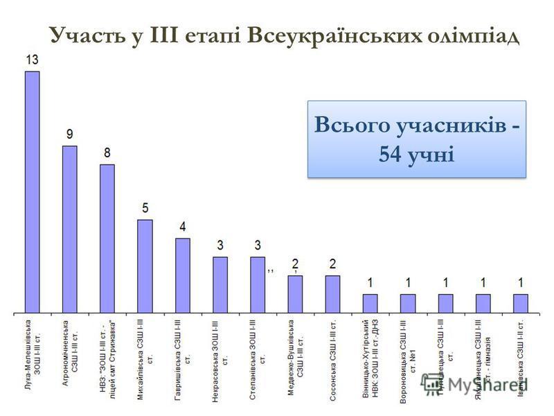 Участь у ІІІ етапі Всеукраїнських олімпіад Всього учасників - 54 учні Всього учасників - 54 учні