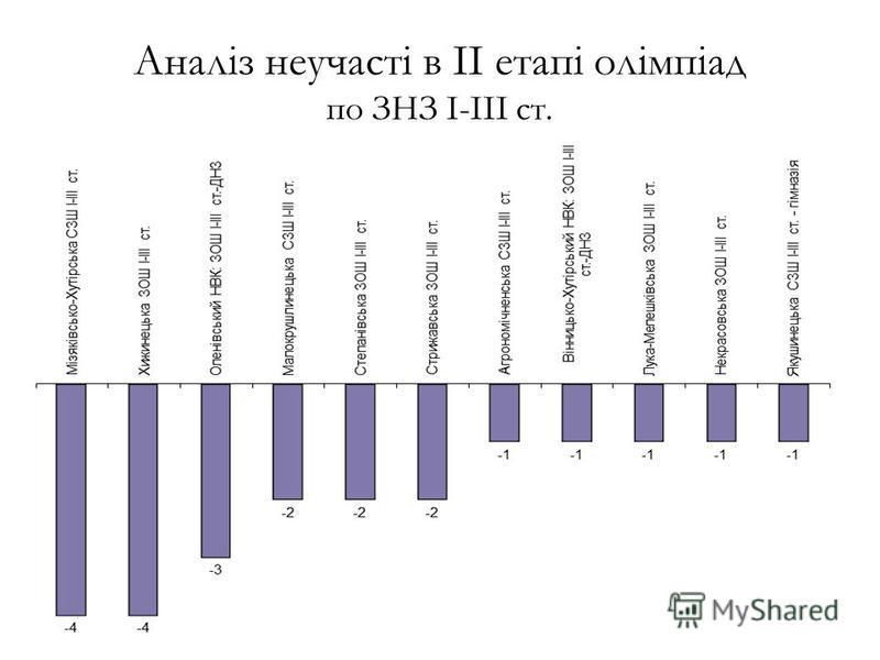 Аналіз неучасті в ІІ етапі олімпіад по ЗНЗ І-ІІІ ст.