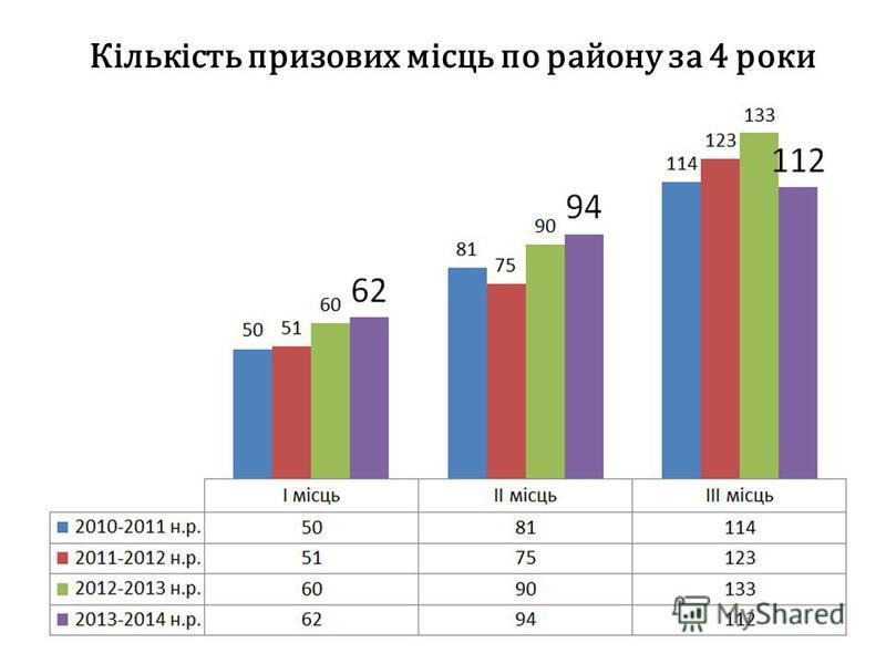 Кількість призових місць по району за 4 роки