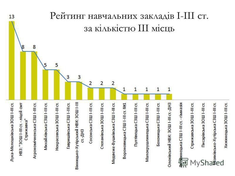Рейтинг навчальних закладів І-ІІІ ст. за кількістю ІІІ місць
