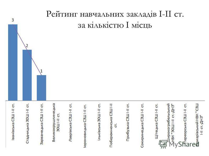 Рейтинг навчальних закладів І-ІІ ст. за кількістю І місць
