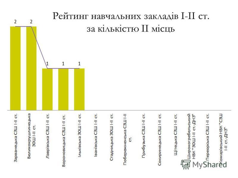 Рейтинг навчальних закладів І-ІІ ст. за кількістю ІІ місць